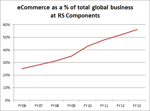 Growth of eCommerce as a percentage of global sales at RS components