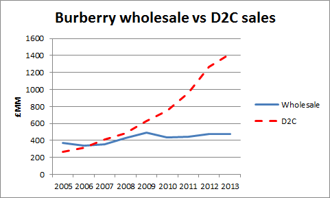 Growth at Burberry 2005-2013