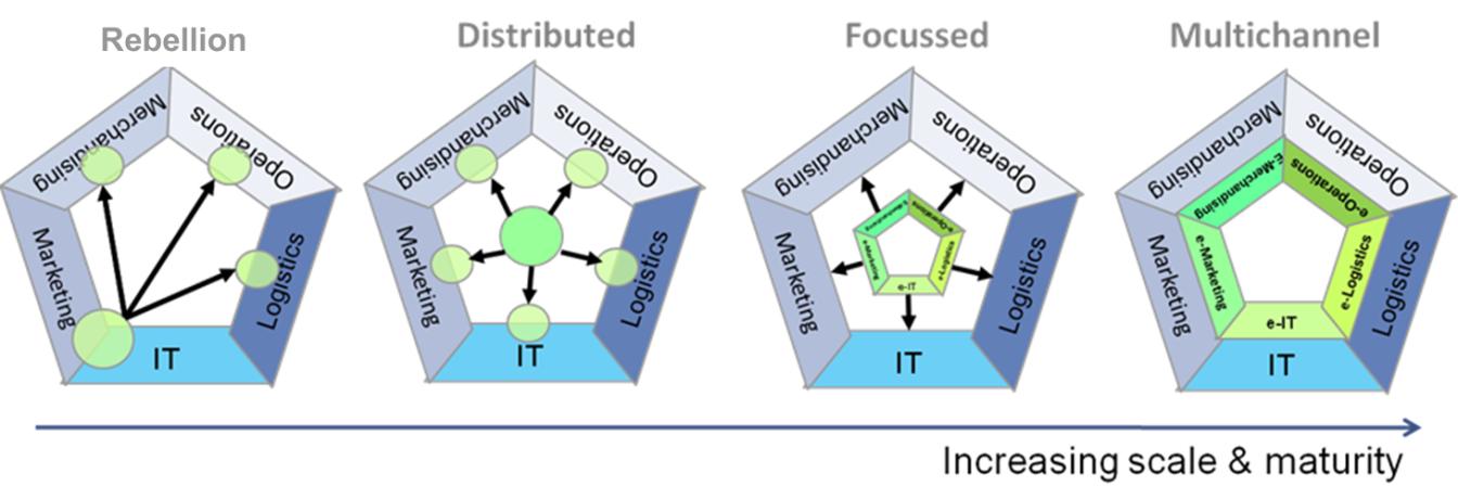 Multichannel Organisational Maturity Model